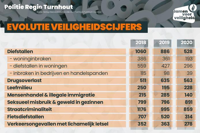 De evolutie van de veiligheidscijfers in politiezone Turnhout