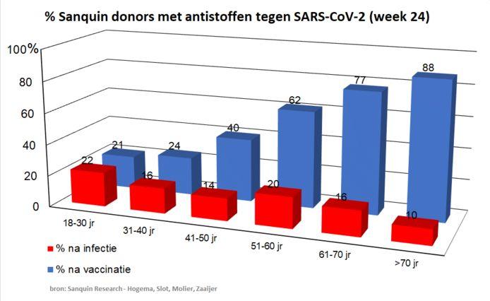 Omdat ouderen eerder gevaccineerd zijn is daar het percentage met antistoffen hoger.