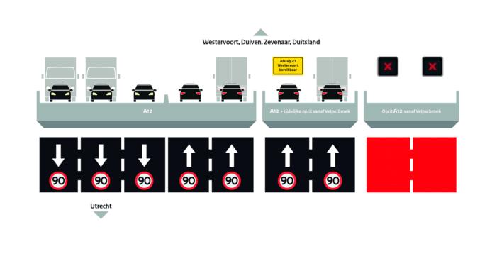 De nieuwe situatie op de IJsselbruggen vanaf 2020.