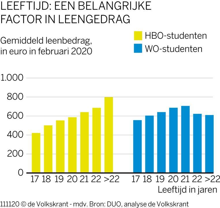 Een 17-jarige HBO-student leent gemiddeld iets meer dan 400 euro. Beeld Volkskrant Graphics