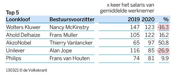 Nancy MCKinstry verdiende in 2020 123 keer meer dan de gemiddelde werknemer van Wolters Kluwer. In 2019 was het verschil groter. Toen verdiende ze 147 keer meer dan de gemiddelde werknemer. Beeld