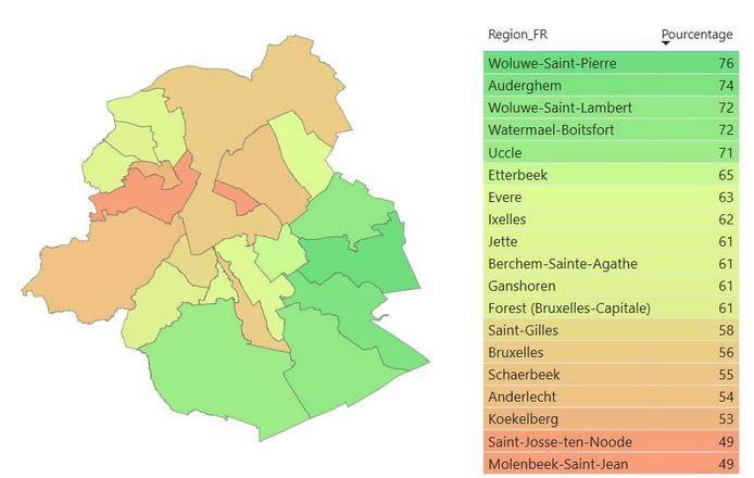 Vooral Sint-Joost-ten-Node en Sint-Jans-Molenbeek hebben het voorlopig moeilijk. Beide gemeenten halen voorlopig net geen vijftig procent.