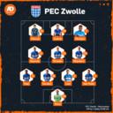 De vermoedelijke opstelling van PEC Zwolle