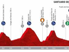 Peloton gaat bij vijftiende etappe van de Vuelta weer de hoogte in