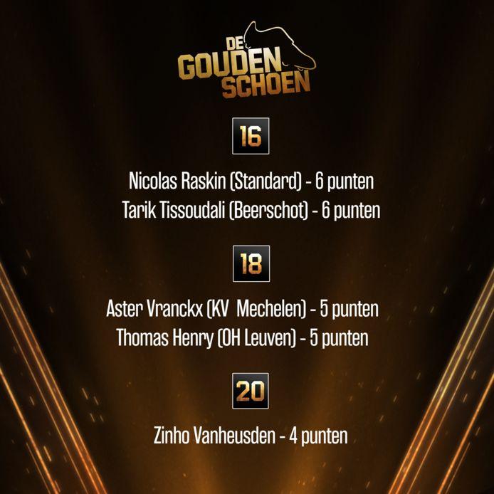 Uitslag Gouden Schoen: van 20 tot en met 16.