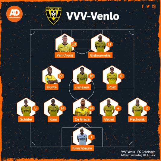 Vermoedelijke opstelling van VVV tegen FC Groningen.
