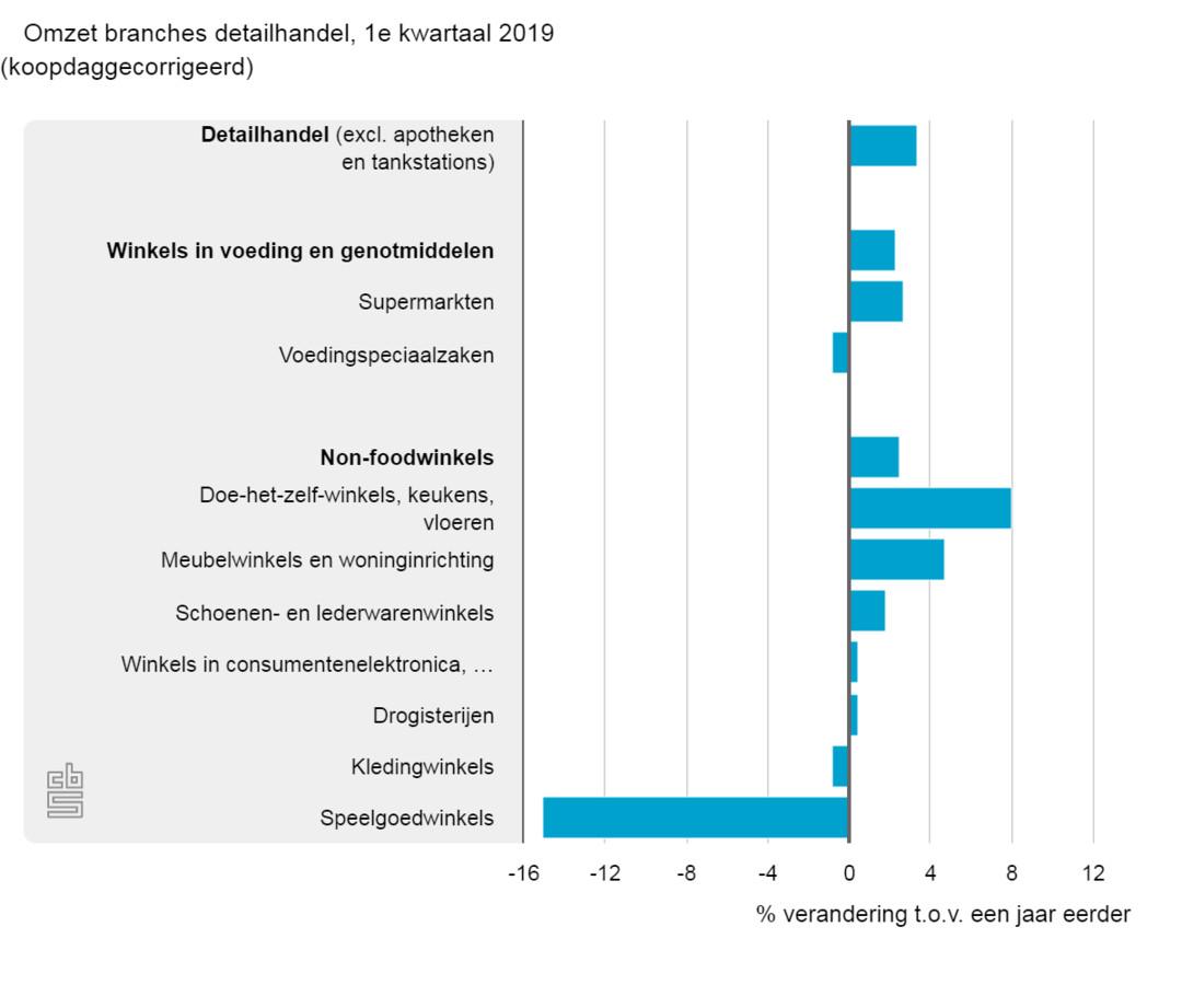 De omzet van de woonbranche groeit harder dan die van andere sectoren.