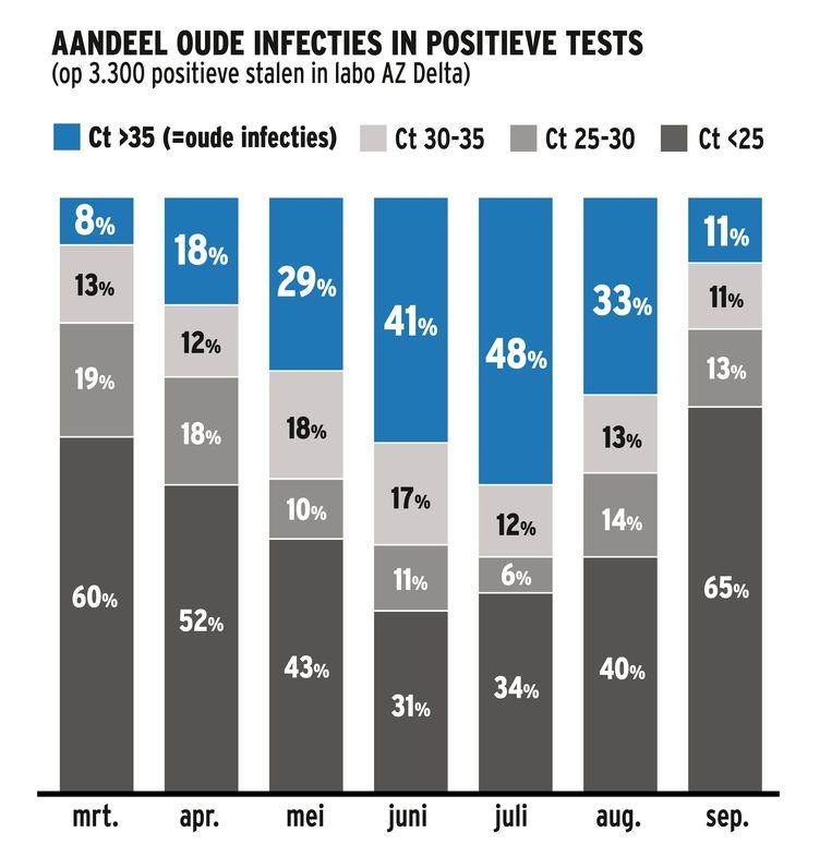Deze grafiek toont aan wat het aandeel is van de oude infecties in de positieve testresultaten van het labo AZ Delta in Roeselare. Beeld HLN