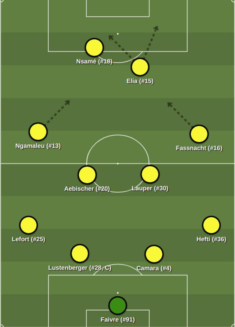 De vermoedelijke opstelling van Young Boys tegen Ajax. Beeld