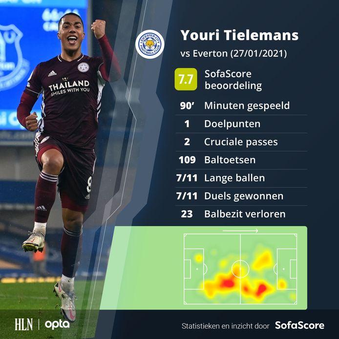 De stats van Tielemans.