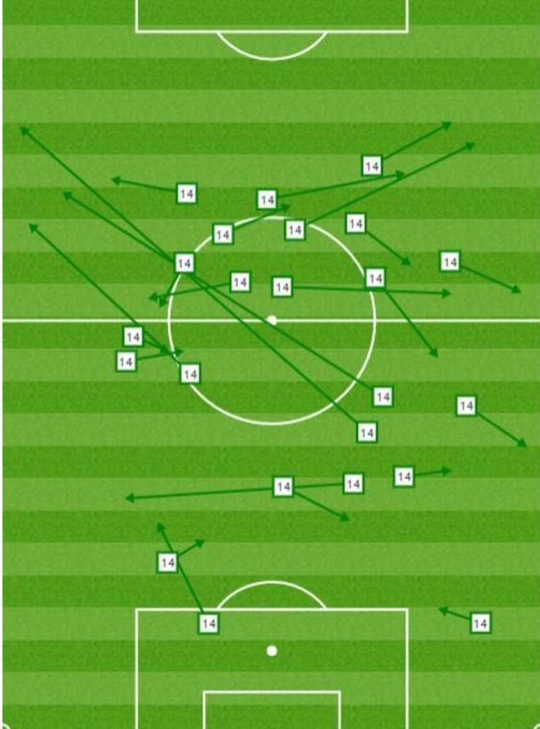 Alle geslaagde passes van Casemiro in de eerste 70 minuten van de Clásico.