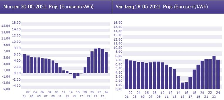 De grafieken voor zondag (links) en zaterdag. Op zondag wordt minder stroom verbruikt, terwijl het wel een heel zonnige dag wordt: van 14 tot 18 uur zijn de stroomprijzen negatief.  (Deze grafiek is toegevoegd op zaterdagmiddag.)  Beeld NieuweStroom