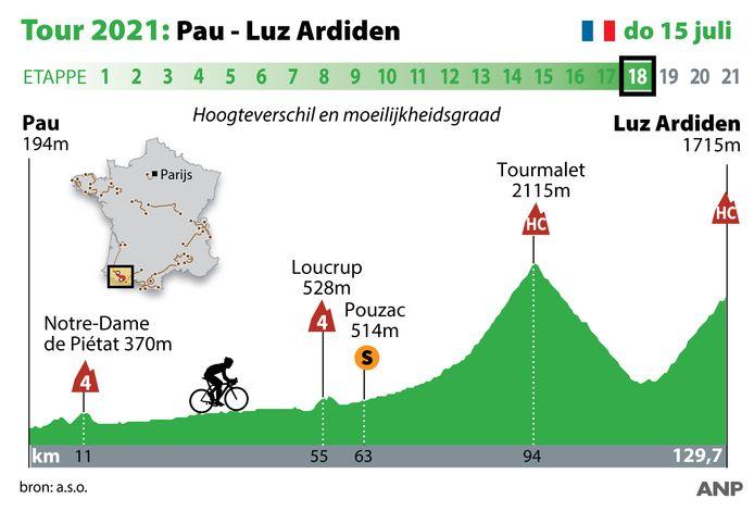 Het profielkaartje van de achttiende etappe in de Ronde van Frankrijk.