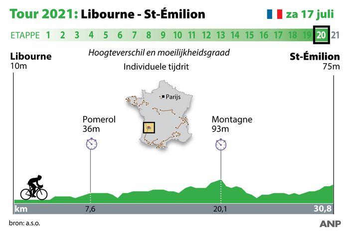 Het profielkaartje van de 20ste etappe in de Ronde van Frankrijk.