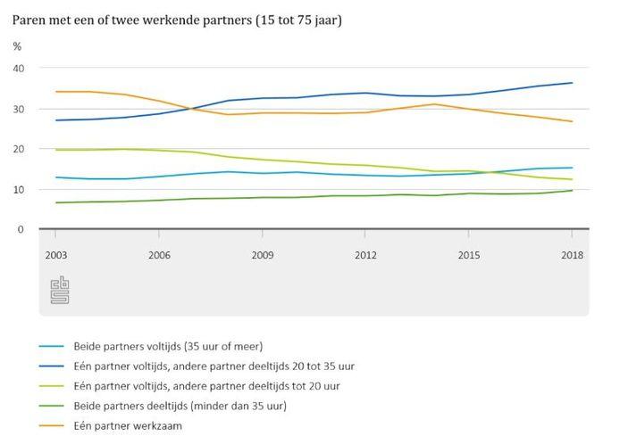 Vooral het aantal 'grote' anderhalfverdieners stijgt. Dat zijn paren waarvan één partner voltijds werkt en de ander deeltijds 20 tot 35 uur (de donkerblauwe lijn in de grafiek).