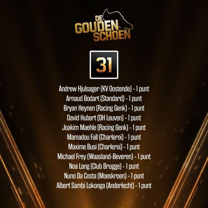 De rangschikking van 41 tot 31, of beter gezegd: de elf spelers die de 31ste plaats delen omdat ze allemaal 1 punt hebben.