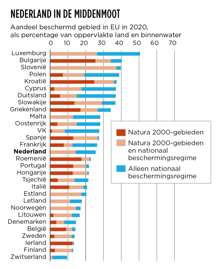 - Beeld CLO (Compendium voor de Leefomgeving) en EEA (European Environment Agency)