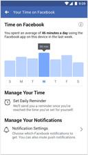 Op de pagina 'Your Time on Facebook' (te bereiken via de instellingen) kan je vanaf nu zien hoe veel tijd je dagelijks op Facebook doorbrengt.