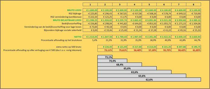 In deze tabel van Koenraad Tranchet zie je welke afhoudingen van toepassing zijn op de volgende marge van 500 euro van je loon, dus zonder het effect van de eventuele sociale voorzieningen.