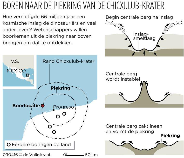 Boren naar de piekring van de Chicxulub-krater Beeld VkGraph
