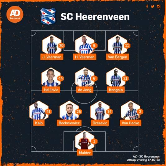Vermoedelijke opstelling Heerenveen.