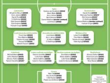 NAC heeft met 34 spelers voldoende te kiezen