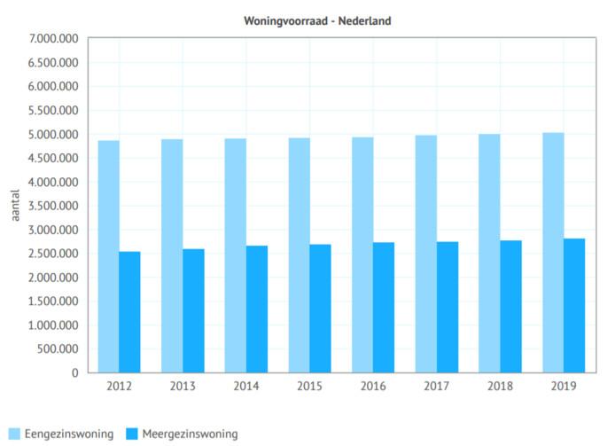 Het aantal grondgebonden woningen (eensgezins) is in Nederland ongeveer twee keer zo hoog als het aantal appartementen (meergezins).