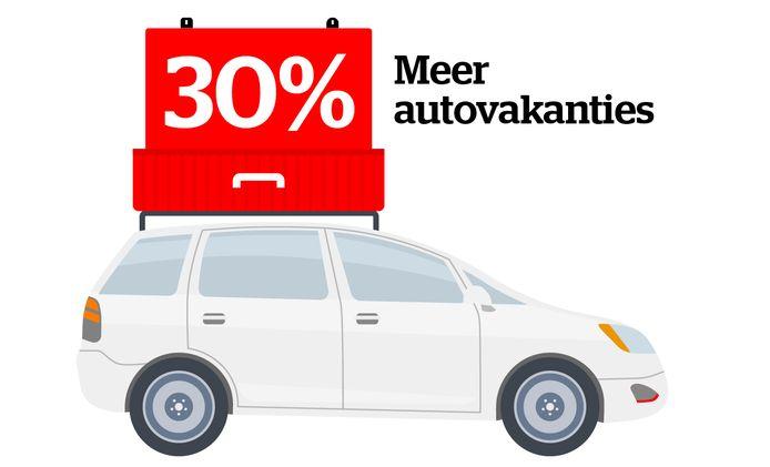 Slimmer op reis met de auto: zo bespaar je meer dan 200 euro - autovakanties