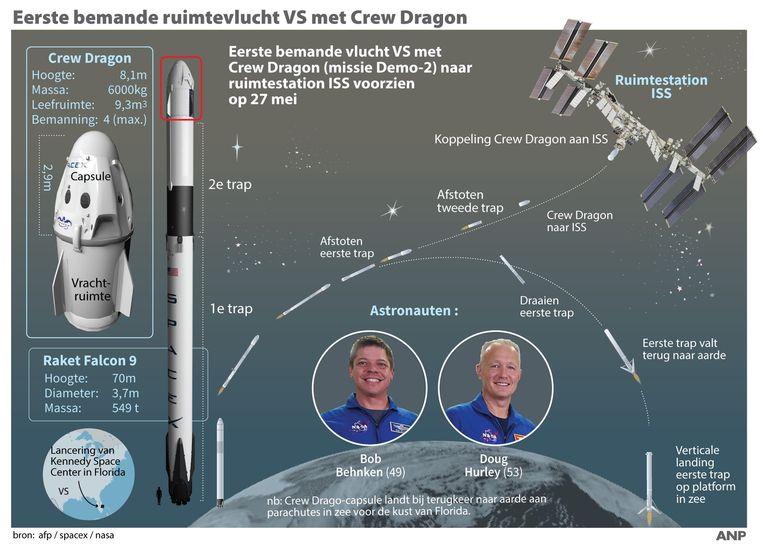 Eerste bemande ruimtevlucht VS met Crew Dragon. Overzicht ruimtemissie naar ISS.  Beeld ANP Graphics