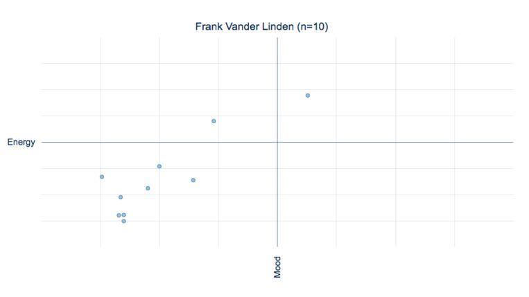 De nummers van Frank Vander Linden, geanalyseerd door PXL-Music Research op basis van data van Spotify. Beeld PXL-Music Research