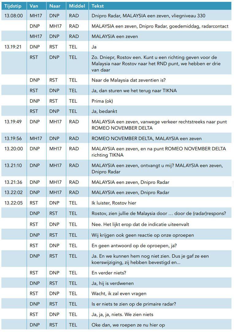 Het gesprek tussen de luchtverkeersleiding en MH17. Om 13:20:00 leek er nog niets aan de hand, even later ging al het contact met het toestel verloren. Beeld Onderzoeksraad voor Veiligheid