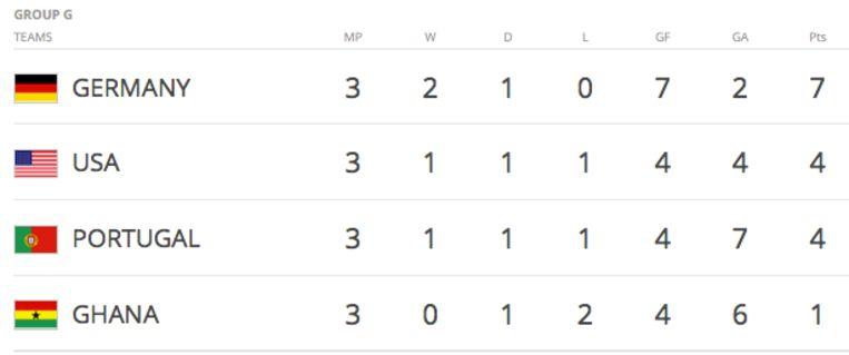 Op het WK in 2014 deed volgende groepsstand zich voor in groep G. De Verenigde Staten werden uiteindelijk de tegenstander van België dankzij een beter doelsaldo. Beeld RV