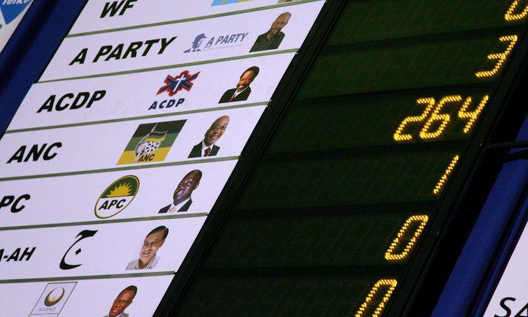 De partij had 66,7 procent van de stemmen nodig om op eigen houtje de grondwet te kunnen wijzigen. Foto EPA Beeld