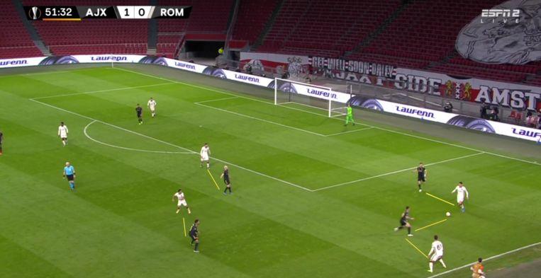 Ook onder hoge druk koos Roma vaak voor de oplossing via de korte pass. Balverlies levert uit bovenstaand moment een penalty op voor Ajax. Beeld Screenshot ESPN