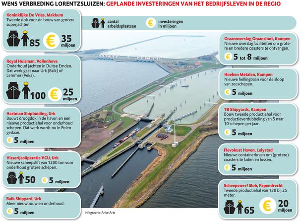 Wens verbreding Lorentzsluizen: geplande investeringen van het bedrijfsleven in de regio