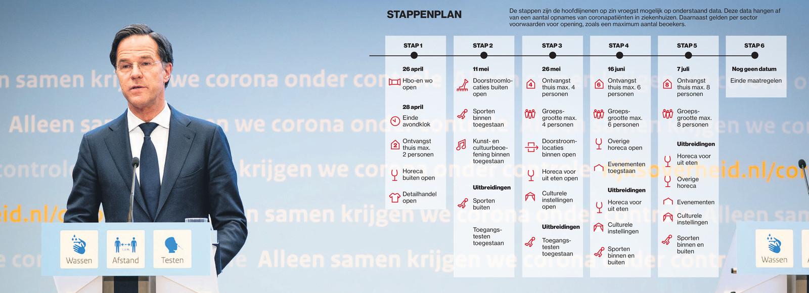 Het 6-stappenplan van het kabinet op weg naar een 'normale zomer'.