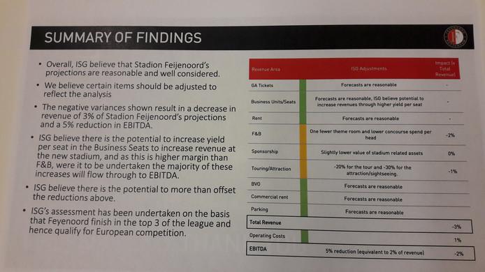Conclusies in het ISG-rapport.