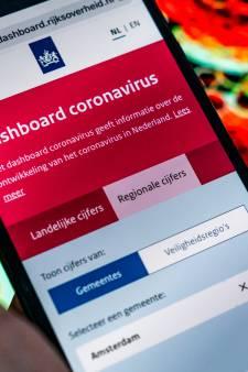 Alle alarmbellen van het coronadashboard zijn nu aan het rinkelen