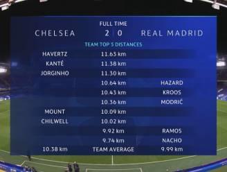 Opmerkelijk: Hazard is ondanks matige prestatie Madrileens kilometerkampioen tegen Chelsea