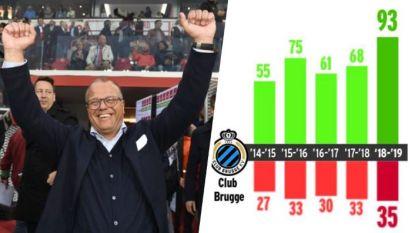 Club Brugge, financiële alleenheerser op de Belgische markt ondanks Antwerpse miljoeneninvestering Gheysens