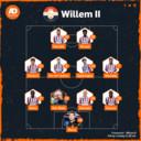Vermoedelijke opstelling Willem II.