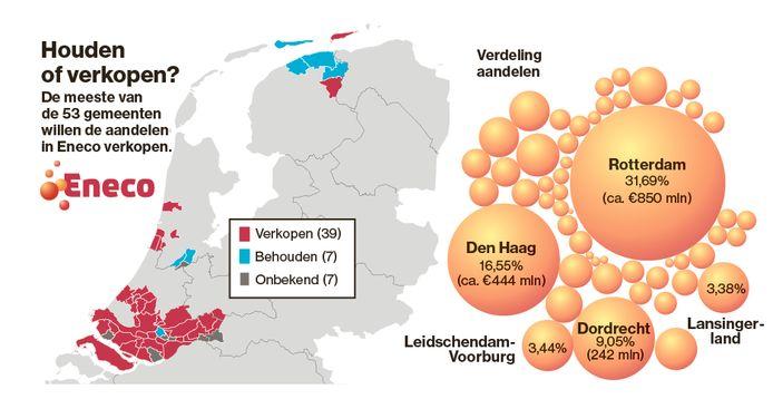 Eneco is eigendom van 53 steden en dorpen in met name Zuid- en Noord-Holland.
