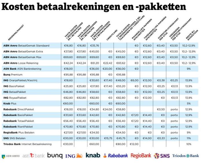 f8426ef9a959ff Bankieren weer iets duurder, ING spant de kroon | Economie | AD.nl