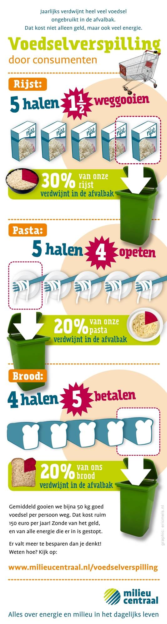 Infographic Milieucentraal.nl