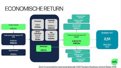 """""""Voor elke euro dotatie brengt VRT 2,5 euro op voor economie"""""""