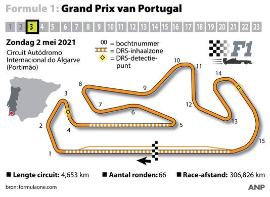 Grand Prix van Portugal op circuit in Portimao.