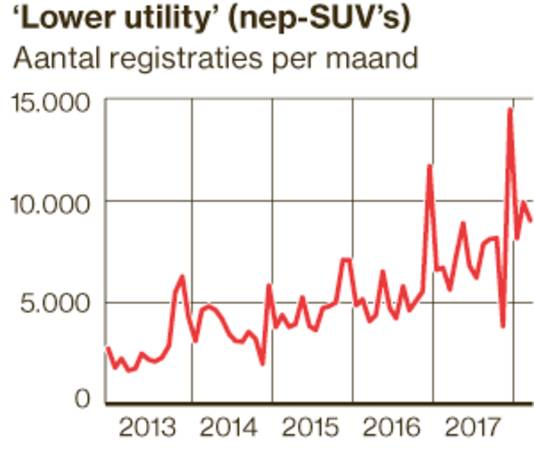 De Lower Utility groeit in populariteit.