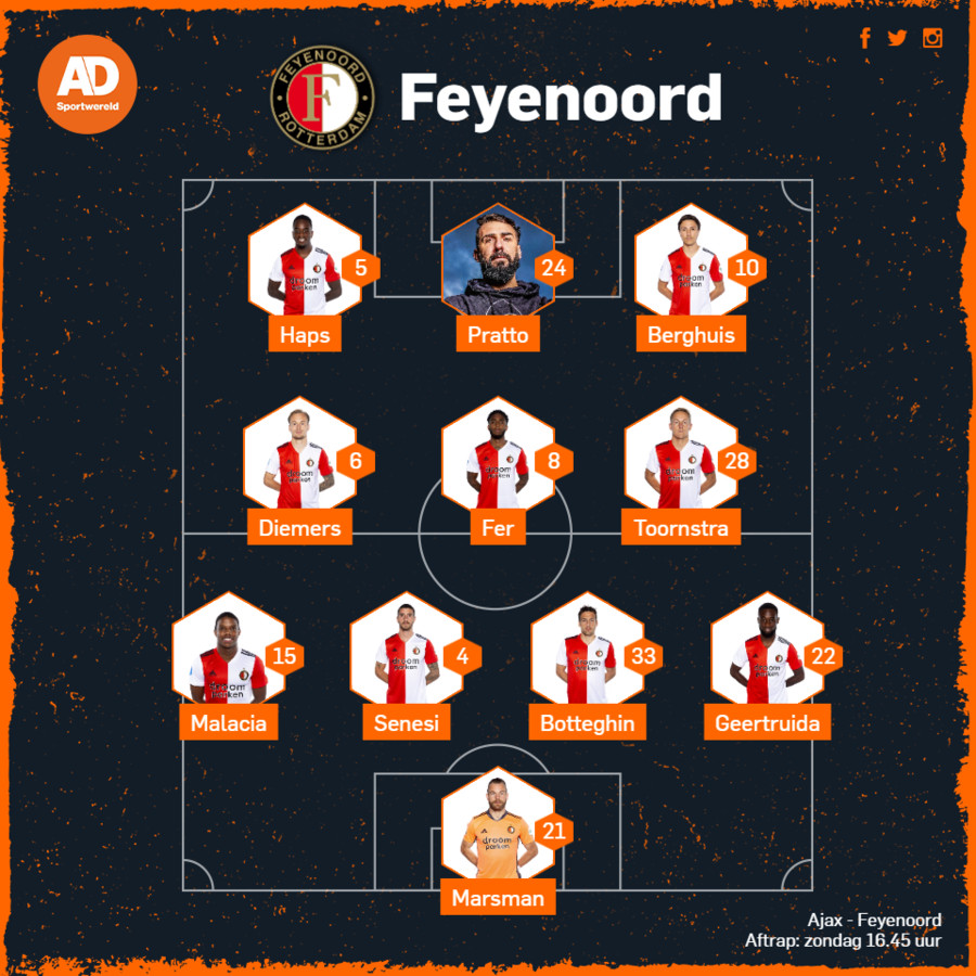 Verwachte opstelling Feyenoord.