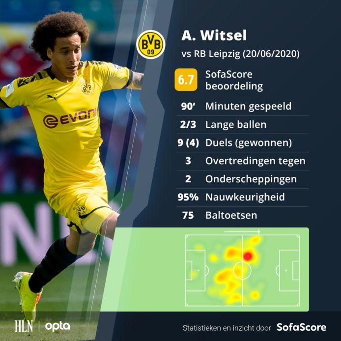 De wedstrijd van Witsel.