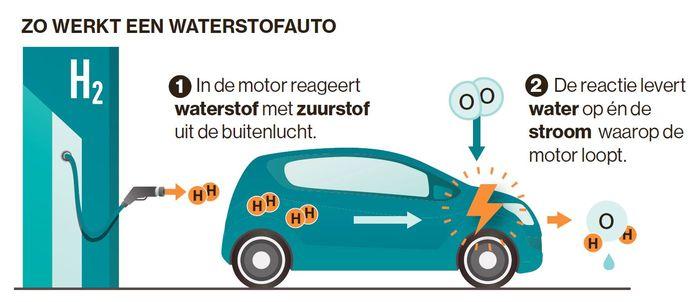 Zo werkt een waterstofauto